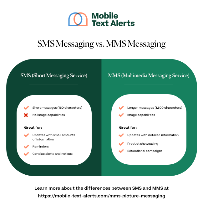 sms messaging vs. mms messaging infographic