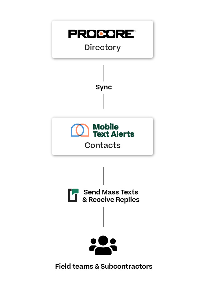 mobile text alerts integration for procore users